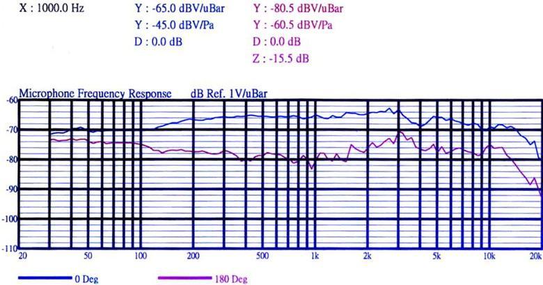 Frekvenční charakteristika mikrofonu GM-4.
