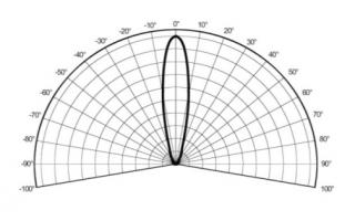Рис. 12: Светодиод с линзой 30°.