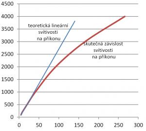 Graf závislosti svítivosti na ztrátovém výkonu.