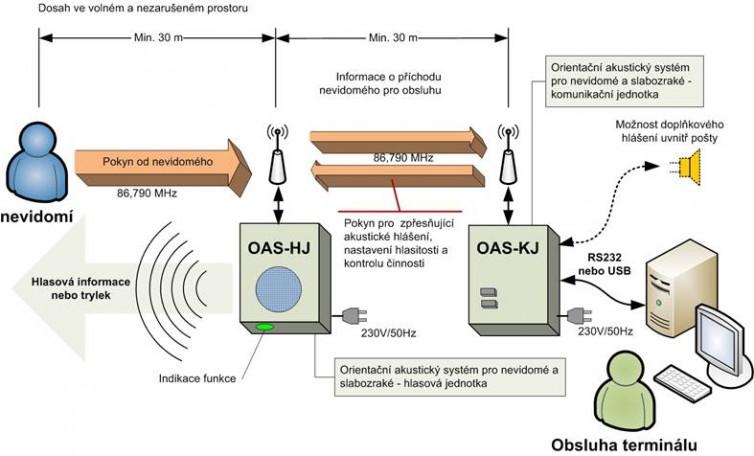 Blokové schéma zapojení na vozidle MHD.