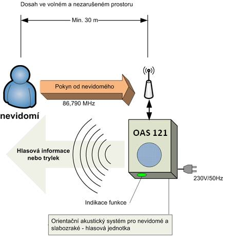 Schéma systému OAS-121.
