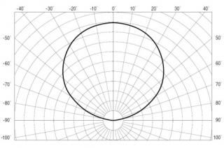 Рис.14: Угловое распределение излучения светодиода – 120°.