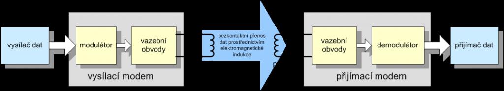 Obecný princip bezkontaktního stavění výhybek.