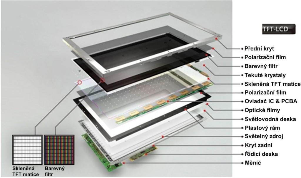 Ukázka složení LCD displeje.