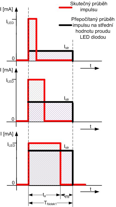 Ukázka regulace střední hodnoty protékajícího proudu LED diodou.