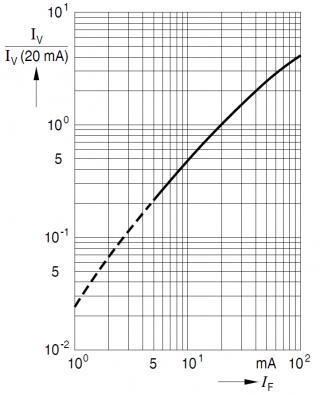 Рис.5: Зависимость светимости светодиода от проходящего тока.