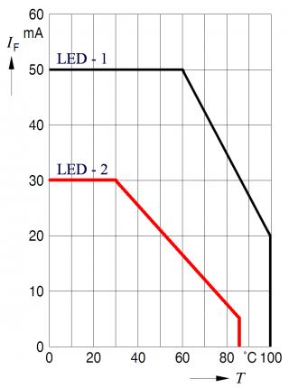 Рис.3: Влияние температуры окружающей среды на допустимый ток светодиода в пропускном направлении (без деградации свойств).