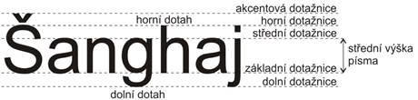 Pojmy z písmové osnovy použité v textu (autor: Vít Hněvkovský).