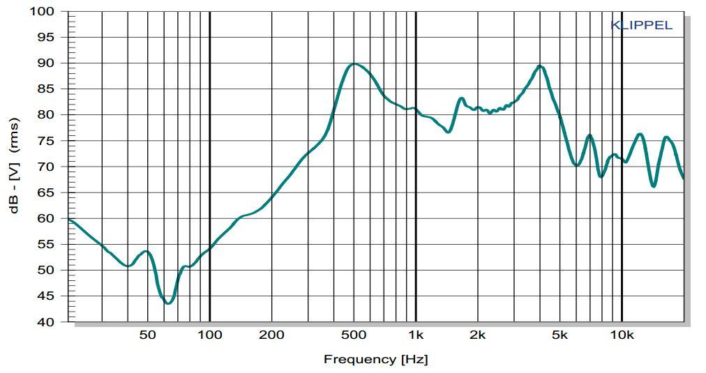 Frekvenční charakteristika reproduktoru trylku