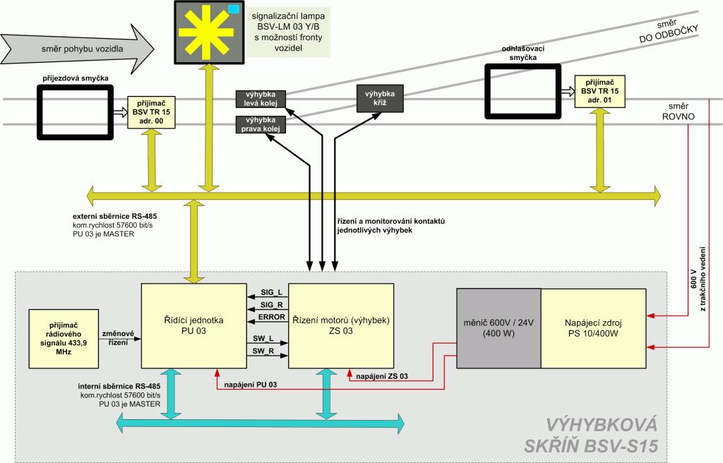 Ukázka použití manuální stavění výhybky na konečné stanici
