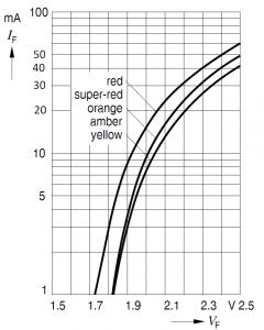Závislost protékajícího proudu IF na napětí VF na LED diodě.