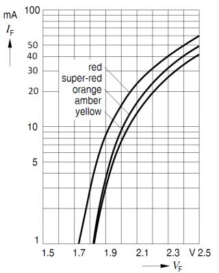 Рис.4: Зависимость проходящего тока IF от напряжения VF в светодиоде.
