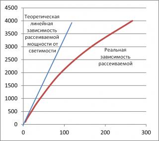 Рис.7: График зависимости рассеиваемой мощности от светимости