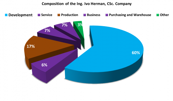 Composition of the Ing. Ivo Herman, CSc. Company