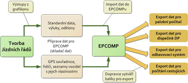 Obr. č. 1: Postup zpracování dat pomocí EPCOMP verze 2.0.