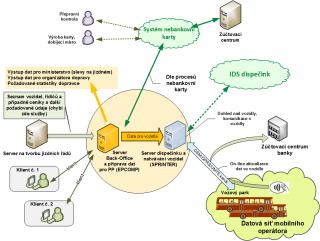 Рис. 12: Пример возможной организации потока данных и коммуникации в системе