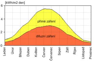 Рис. 3: Прямое и рассеянное излучение в условиях Чешской Республики (источник: http://www.isofenenergy.cz/fotovoltaika.aspx).