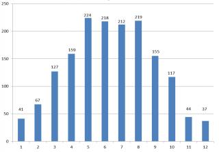 Рис. 4: Количество солнечных часов в месяц в г. Брно (взято из книги Beranovský, J. a Truxa, J. и др.: Альтернативная энергия для вашего дома).