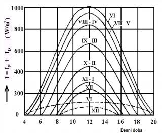 Рис. 5: Падающая солнечная энергия в течение дня в разные месяцы года (источник Cihelka, J.: Системы солнечного отопления. Прага: SNTL, 1984. 206 с.)