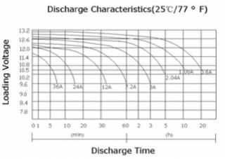 Рис. 5: Характеристики разряда аккумулятора 12В/12 А/ч.