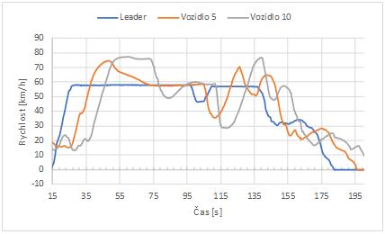 Obrázek 2- Průběhy rychlostí leadera, pátého a desátého vozu. V čase přibližně 95 s od začátku experimentu leader na asi 5 sekund zpomalil z 60 na 50 km/h a pak se zase vrátil zpět. Páté vozidlo reagovalo zpomalením na 35 km/h (čas 105 s) a desáté dokonce na 30 km/h (čas 115). Toto zesilování poměrně malé změny v rychlosti leadera je známo jako řetězová nestabilita.