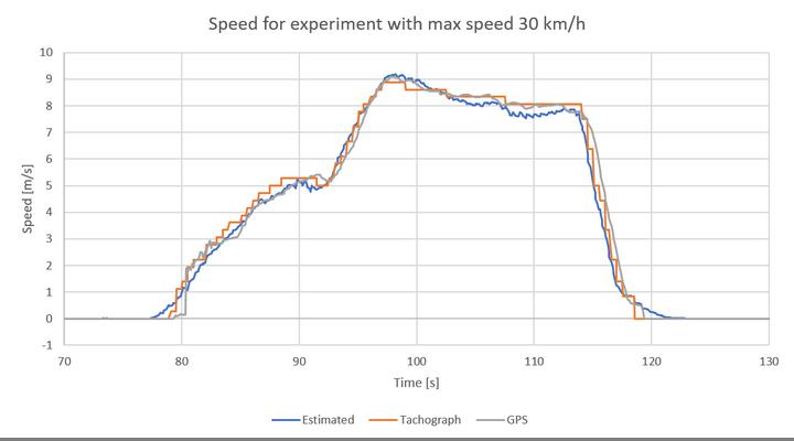 Obr. č.3: Graf rychlosti po před a po fúzi senzorů. U fúzované rychlosti (modrá) je vidět, že v čase 80 díky akcelerometru reagovala rychleji, než se vůbec podařilo rychlost změřit tachografem nebo z GPS.