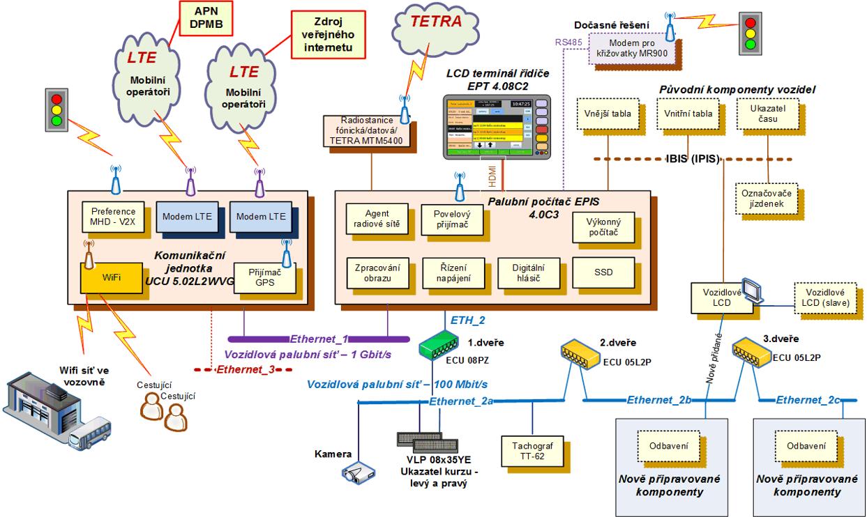 Obr. č. 3: Uspořádání sítí a komponentů v autobusu.