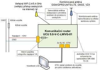 Obrázek 4: Základní zapojení komunikačního routeru V2X ve vozidle.