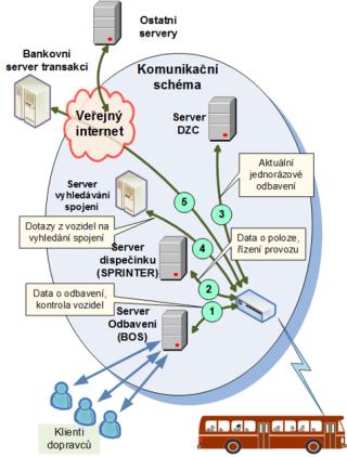 Centralized communication arrangement.