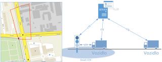 Způsob preference veřejné dopravy – V2X.