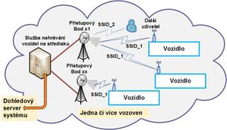 Vehicle communication via WIFI networks.