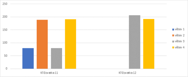 Number of passes of the test bus through the intersections.