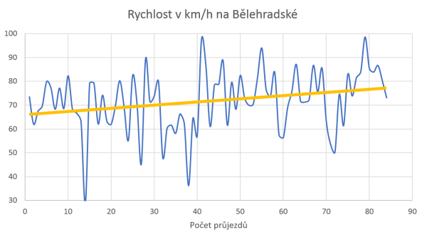 The increase of intersection passage speed depending on verifying its functionality.